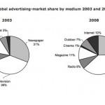 marknadsandelar-reklam-statistik