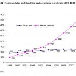 mobil-internet-statistik